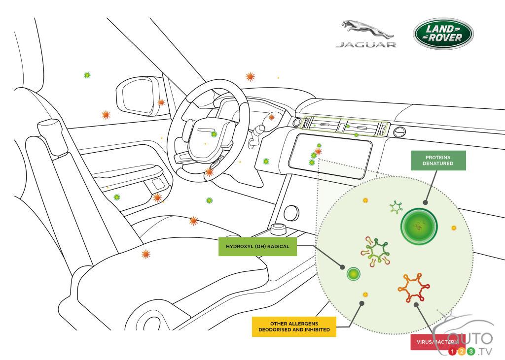 Un système de filtration antivirus chez Jaguar Land Rover